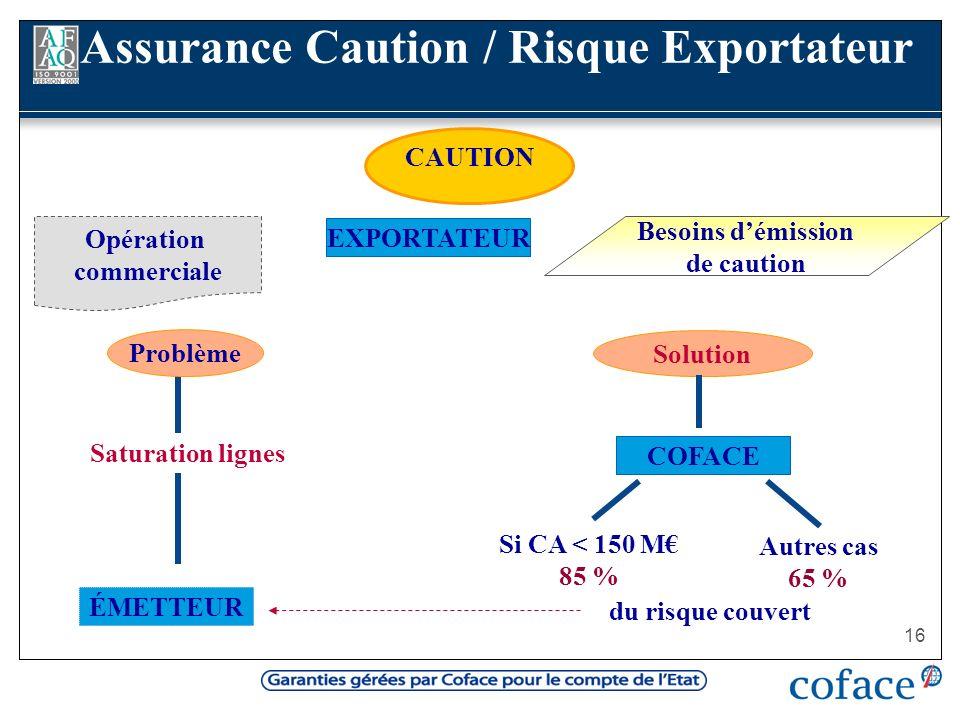 16 CAUTION Saturation lignes Coface Si CA < 150 M 85 % Autres cas 65 % du risque couvert Problème Solution EXPORTATEUR ÉMETTEUR Besoins démission de c