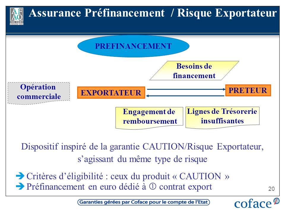 20 Dispositif inspiré de la garantie CAUTION/Risque Exportateur, sagissant du même type de risque Critères déligibilité : ceux du produit « CAUTION »