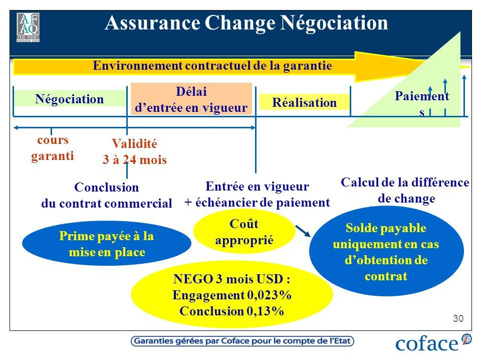 30 NEGO 3 mois USD : Engagement 0,023% Conclusion 0,13% Prime payée à la mise en place Solde payable uniquement en cas dobtention de contrat Environne