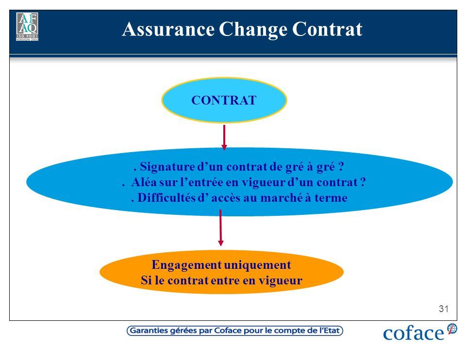 31 Assurance Change Contrat. Signature dun contrat de gré à gré ?. Aléa sur lentrée en vigueur dun contrat ?. Difficultés d accès au marché à terme En