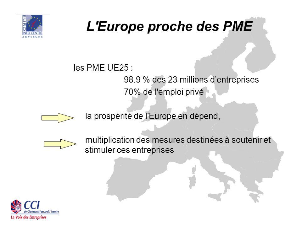 L Europe proche des PME les PME UE25 : 98.9 % des 23 millions dentreprises 70% de l emploi privé la prospérité de l Europe en dépend, multiplication des mesures destinées à soutenir et stimuler ces entreprises