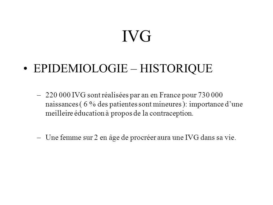 IVG EPIDEMIOLOGIE – HISTORIQUE –220 000 IVG sont réalisées par an en France pour 730 000 naissances ( 6 % des patientes sont mineures ): importance du