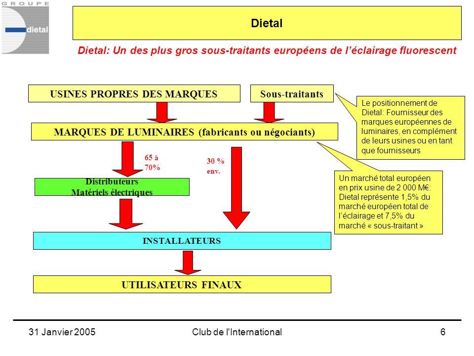 31 Janvier 2005Club de l'International6 Dietal: Un des plus gros sous-traitants européens de léclairage fluorescent Dietal MARQUES DE LUMINAIRES (fabr