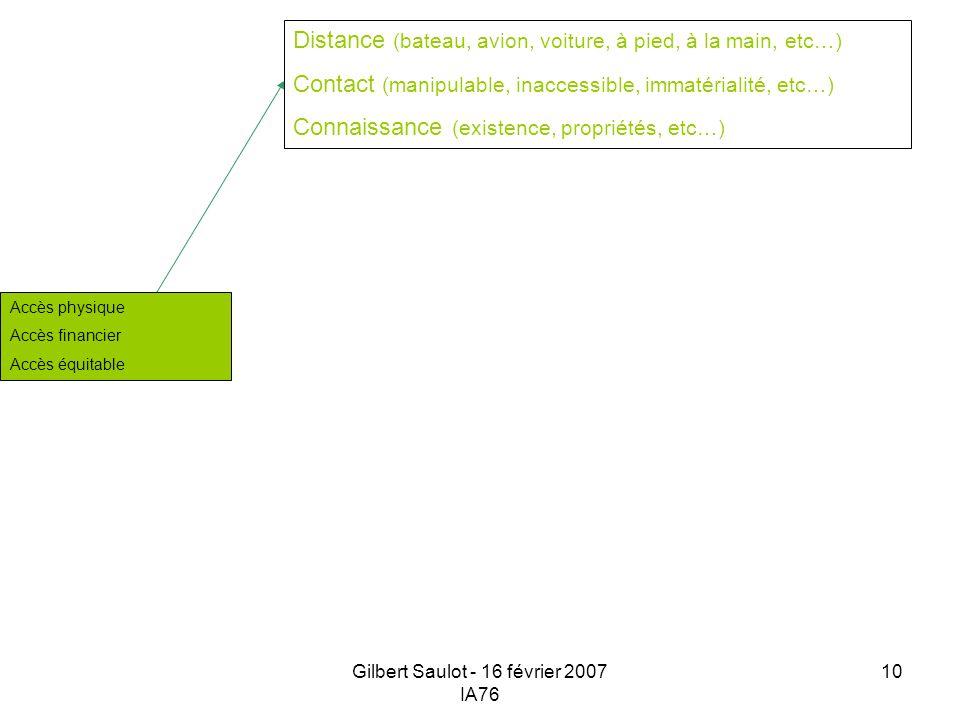 Gilbert Saulot - 16 février 2007 IA76 10 Distance (bateau, avion, voiture, à pied, à la main, etc…) Contact (manipulable, inaccessible, immatérialité,