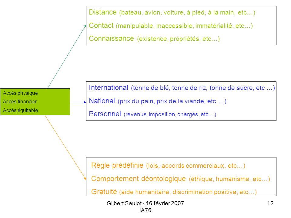 Gilbert Saulot - 16 février 2007 IA76 12 Distance (bateau, avion, voiture, à pied, à la main, etc…) Contact (manipulable, inaccessible, immatérialité,