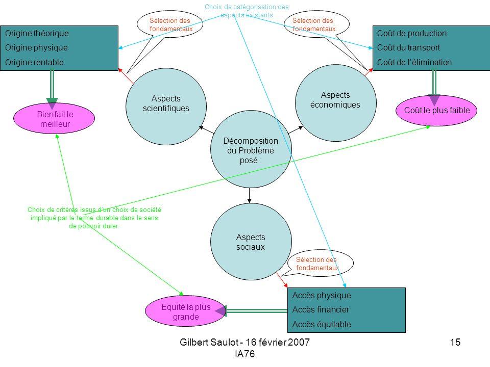 Gilbert Saulot - 16 février 2007 IA76 15 Aspects sociaux Aspects économiques Aspects scientifiques Décomposition du Problème posé : Sélection des fond