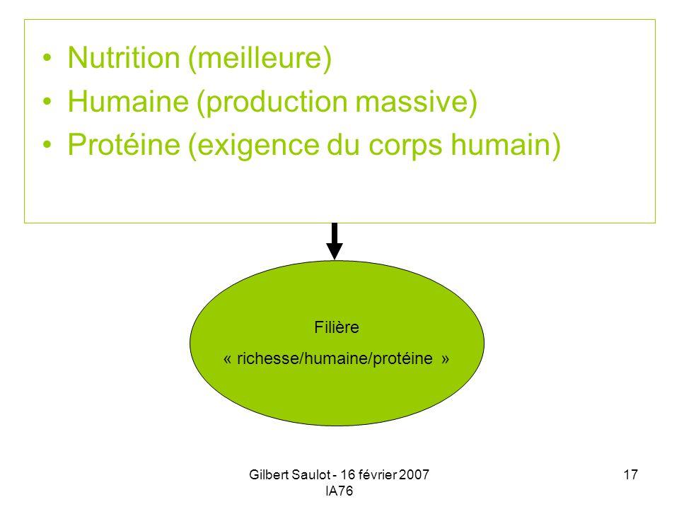 Gilbert Saulot - 16 février 2007 IA76 17 Nutrition (meilleure) Humaine (production massive) Protéine (exigence du corps humain) Filière « richesse/hum