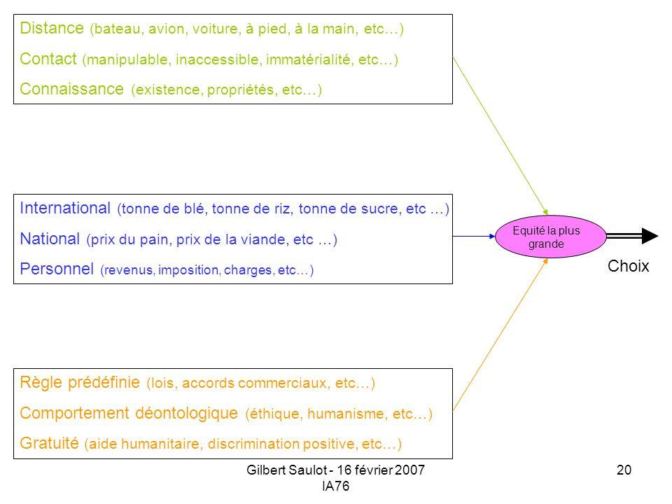 Gilbert Saulot - 16 février 2007 IA76 20 Equité la plus grande Choix Distance (bateau, avion, voiture, à pied, à la main, etc…) Contact (manipulable,