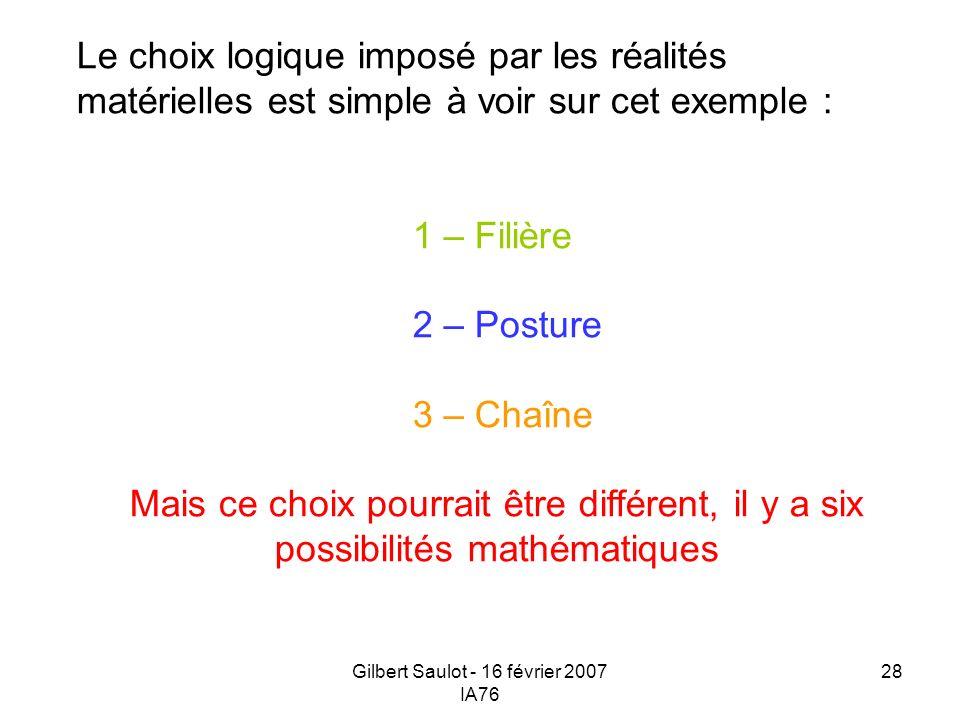 Gilbert Saulot - 16 février 2007 IA76 28 Le choix logique imposé par les réalités matérielles est simple à voir sur cet exemple : 1 – Filière 2 – Post
