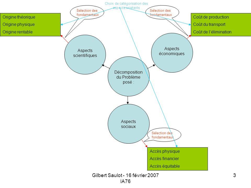 Gilbert Saulot - 16 février 2007 IA76 3 Aspects sociaux Aspects économiques Aspects scientifiques Décomposition du Problème posé : Sélection des fonda