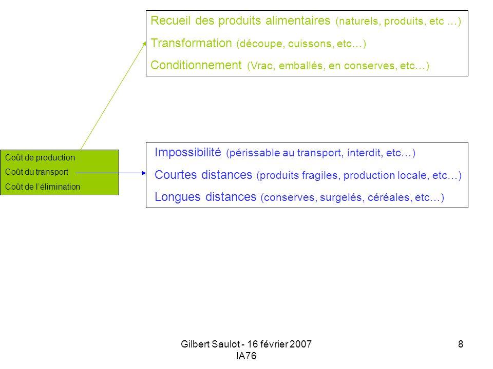 Gilbert Saulot - 16 février 2007 IA76 8 Coût de production Coût du transport Coût de lélimination Impossibilité (périssable au transport, interdit, et
