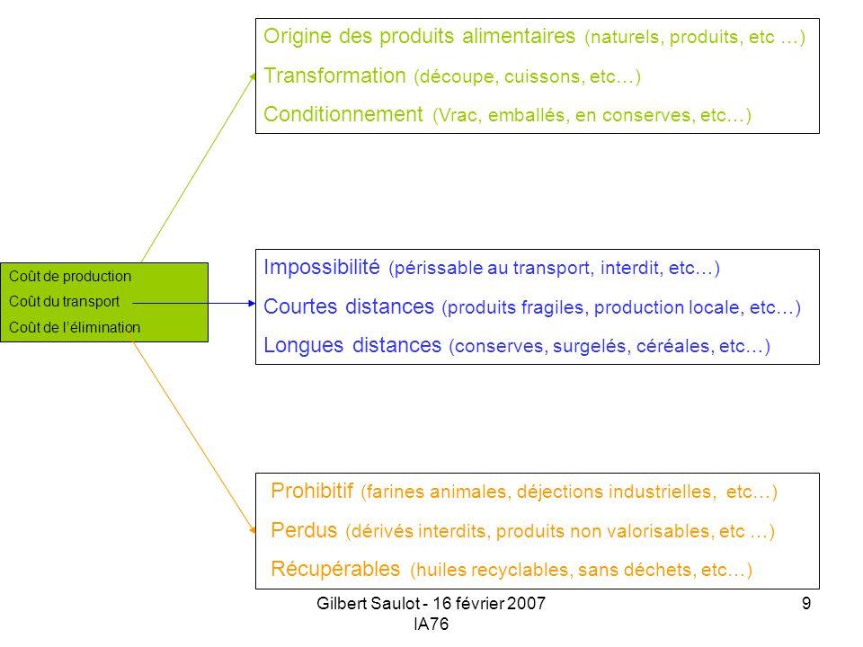 Gilbert Saulot - 16 février 2007 IA76 9 Coût de production Coût du transport Coût de lélimination Prohibitif (farines animales, déjections industriell