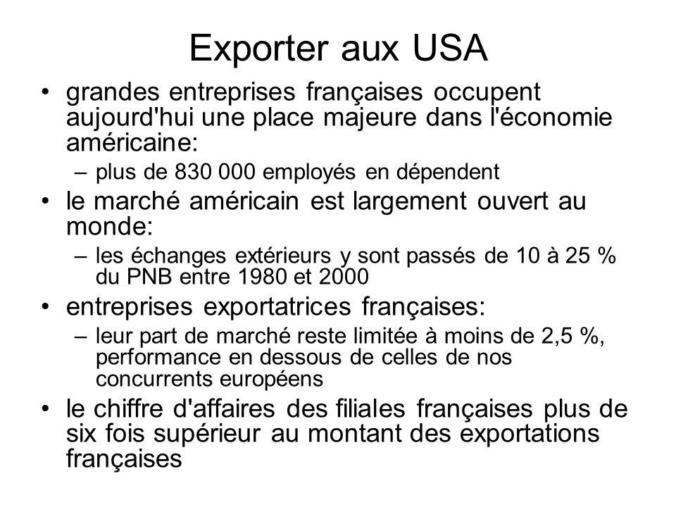 Organismes Compétents Ambassade de France à Washington, Mission économique: http://www.missioneco.org/etatsunis/ Chambre de Commerce Franco-américaine: http://www.faccparisfrance.com/ http://www.faccparisfrance.com/ Ubifrance (Centre Français du Commerce Extérieur): http://www.ubifrance.fr/