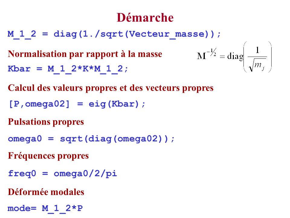 M_1_2 = diag(1./sqrt(Vecteur_masse)); Kbar = M_1_2*K*M_1_2; [P,omega02] = eig(Kbar); omega0 = sqrt(diag(omega02)); freq0 = omega0/2/pi mode= M_1_2*P Démarche Normalisation par rapport à la masse Calcul des valeurs propres et des vecteurs propres Pulsations propres Fréquences propres Déformée modales