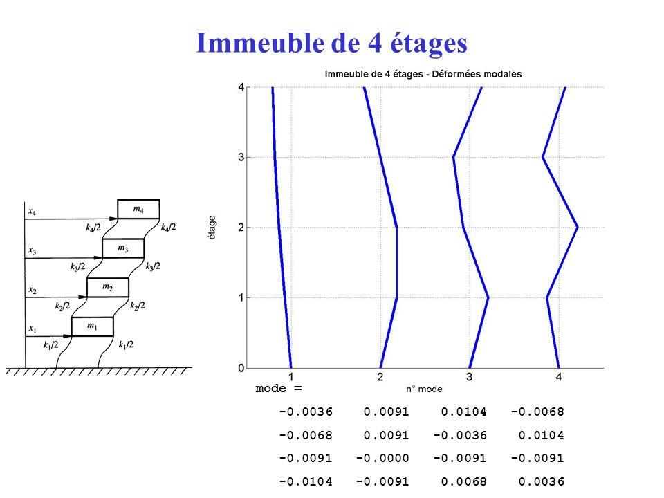 Immeuble de 4 étages mode = -0.0036 0.0091 0.0104 -0.0068 -0.0068 0.0091 -0.0036 0.0104 -0.0091 -0.0000 -0.0091 -0.0091 -0.0104 -0.0091 0.0068 0.0036