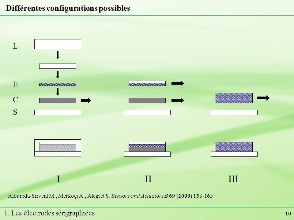 10 Différentes configurations possibles IIIIII C E S L Albareda-Sirvent M., Merkoçi A., Alegret S. Sensors and Actuators B 69 (2000) 153-163 1. Les él