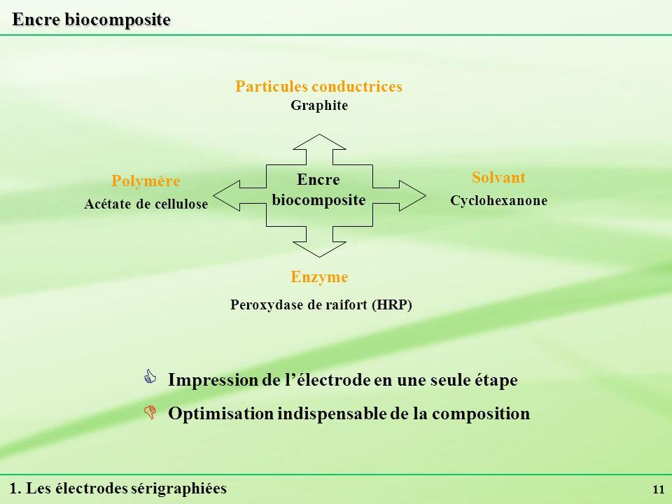11 Encre biocomposite Impression de lélectrode en une seule étape Optimisation indispensable de la composition Encre biocomposite Particules conductri