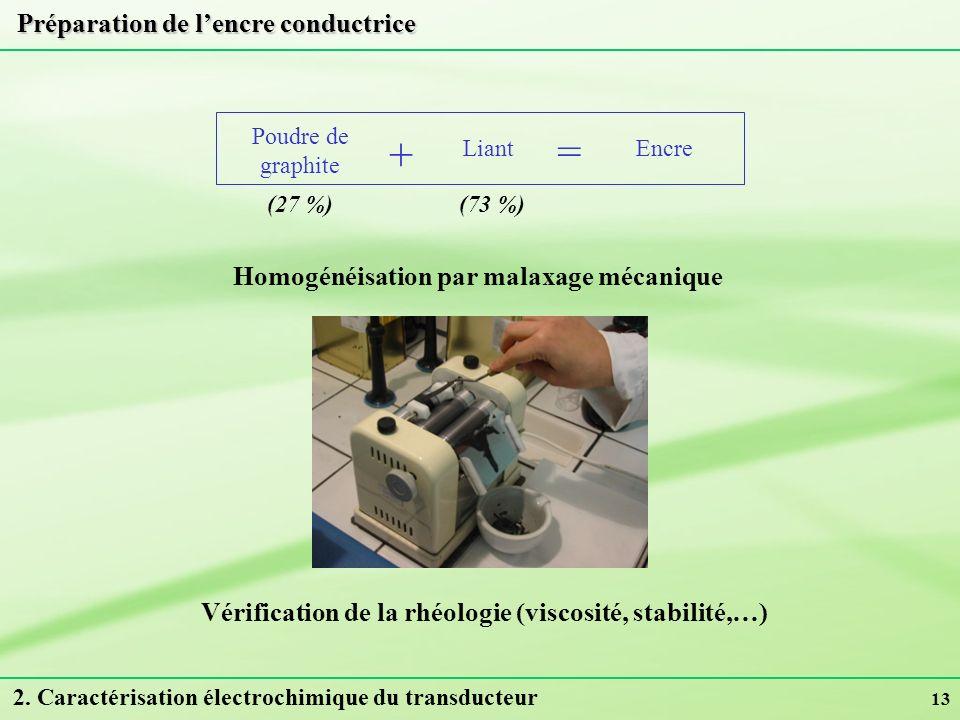 13 Préparation de lencre conductrice Homogénéisation par malaxage mécanique Vérification de la rhéologie (viscosité, stabilité,…) Poudre de graphite +