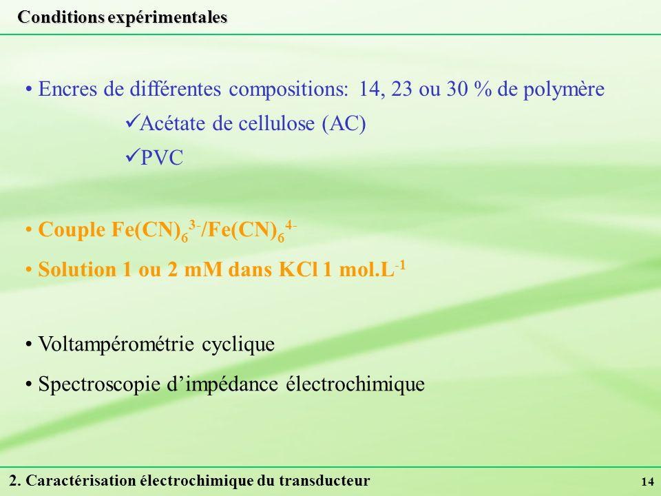 14 Conditions expérimentales Voltampérométrie cyclique Spectroscopie dimpédance électrochimique Couple Fe(CN) 6 3- /Fe(CN) 6 4- Solution 1 ou 2 mM dan