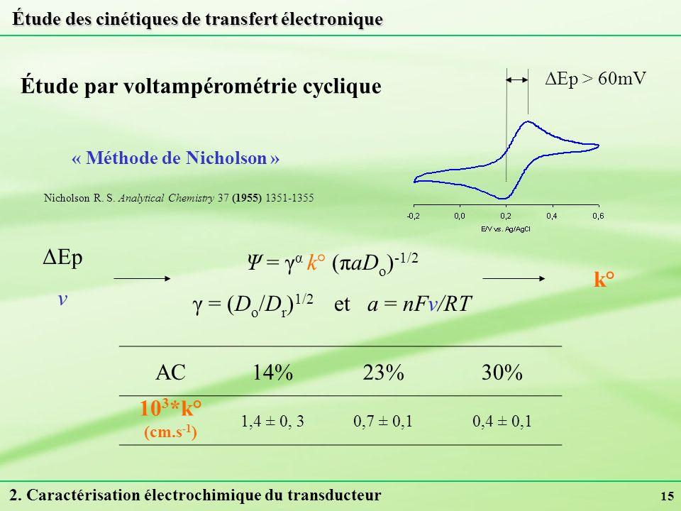 15 Étude par voltampérométrie cyclique AC14%23%30% 10 3 *k° (cm.s -1 ) 1,4 ± 0, 30,7 ± 0,10,4 ± 0,1 « Méthode de Nicholson » Nicholson R. S. Analytica