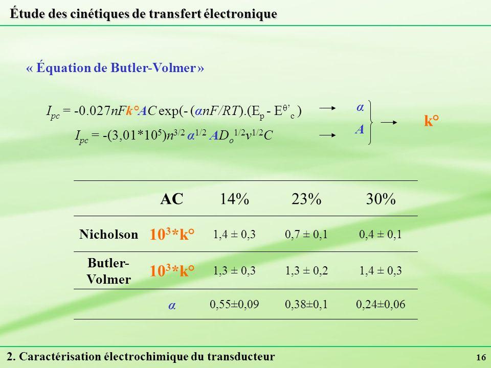 16 « Équation de Butler-Volmer » 0,24±0,060,38±0,10,55±0,09 α 1,4 ± 0,31,3 ± 0,21,3 ± 0,3 10 3 *k° Butler- Volmer Nicholson 30%23%14%AC 0,4 ± 0,10,7 ±