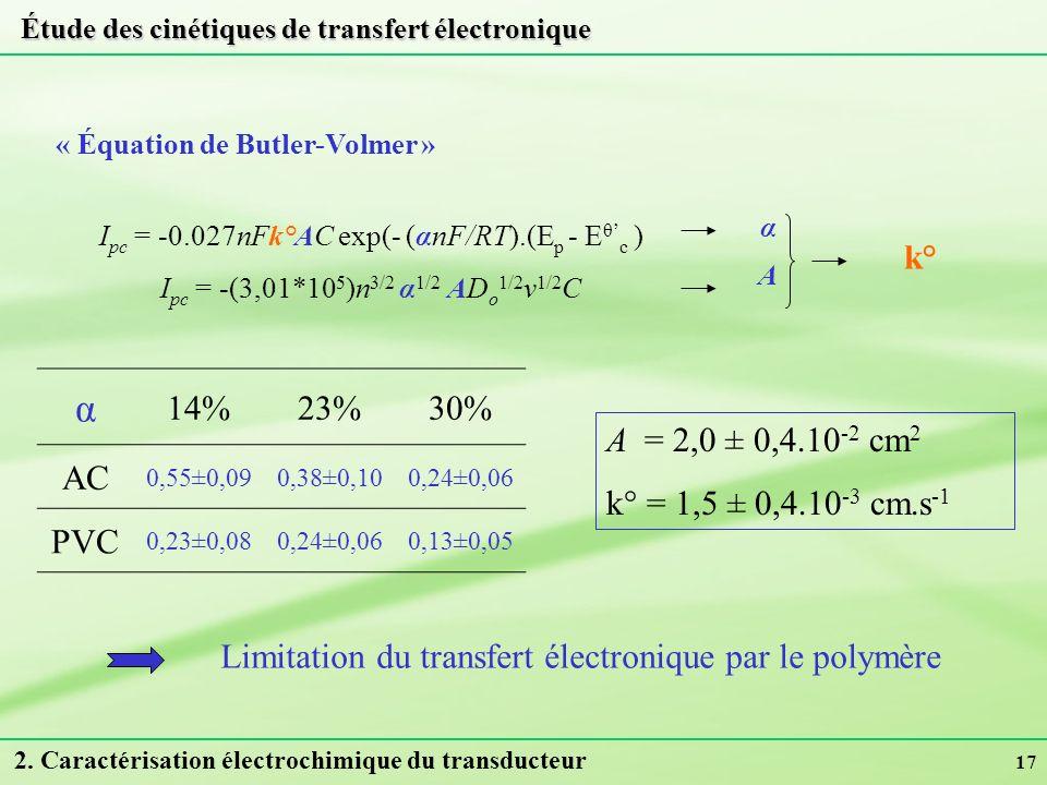 17 « Équation de Butler-Volmer » I pc = -0.027nFk°AC exp(- (αnF/RT).(E p - E θ c ) I pc = -(3,01*10 5 )n 3/2 α 1/2 AD o 1/2 v 1/2 C αAαA k° 2. Caracté