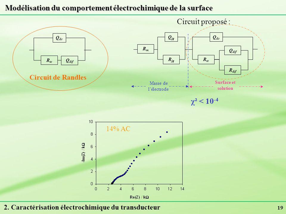 19 Modélisation du comportement électrochimique de la surface χ² < 10 -4 Q dc R tc Q dif Circuit de Randles Circuit proposé : Q jg R jg RmRm Q dc R tc