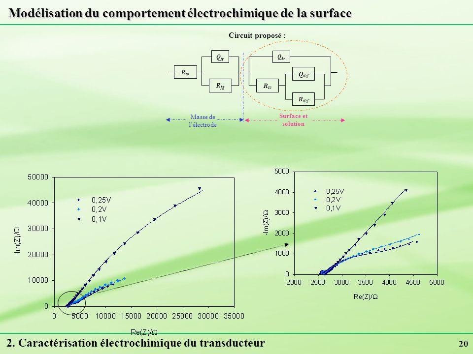 20 Modélisation du comportement électrochimique de la surface Circuit proposé : Q jg R jg RmRm Q dc R tc Q dif R dif Masse de lélectrode Surface et so