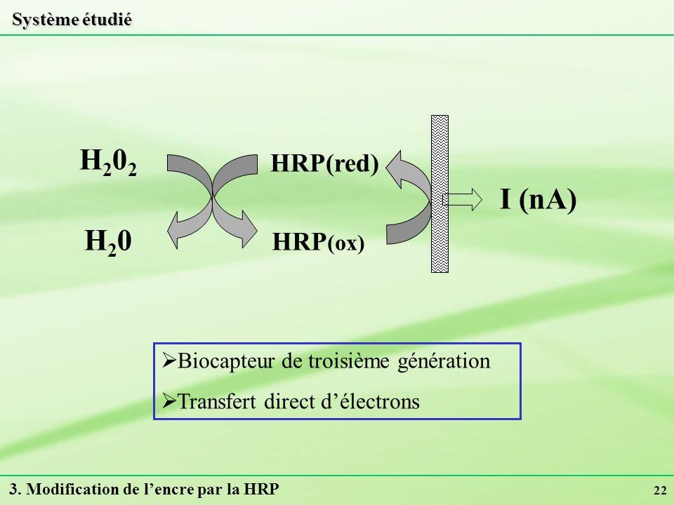 22 Système étudié HRP(red) H202H202 H20H20 HRP (ox) I (nA) Biocapteur de troisième génération Transfert direct délectrons 3. Modification de lencre pa