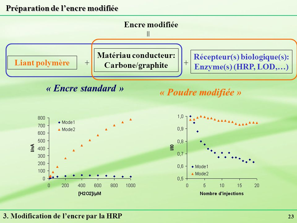 23 Préparation de lencre modifiée Encre modifiée Matériau conducteur: Carbone/graphite = Récepteur(s) biologique(s): Enzyme(s) (HRP, LOD,…) + Liant po