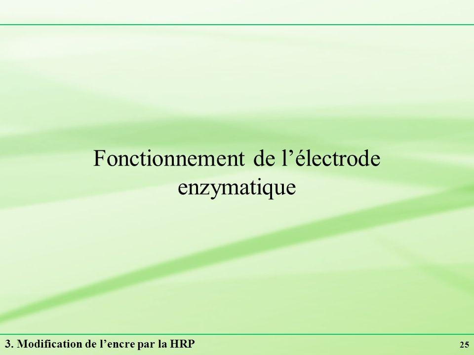 25 Fonctionnement de lélectrode enzymatique 3. Modification de lencre par la HRP
