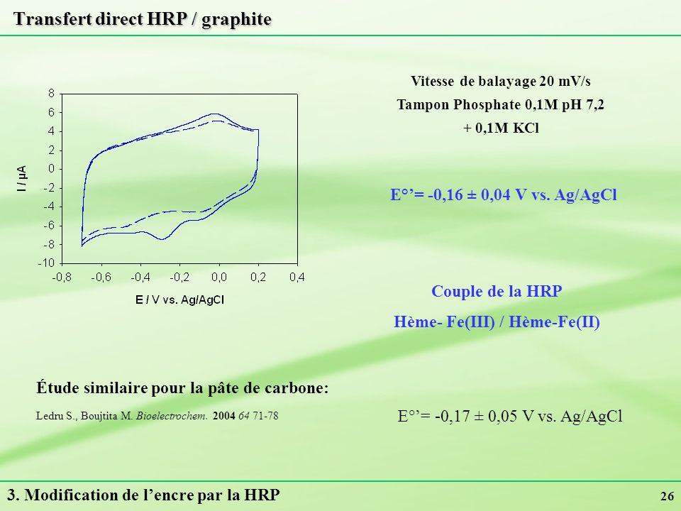 26 Transfert direct HRP / graphite Vitesse de balayage 20 mV/s Tampon Phosphate 0,1M pH 7,2 + 0,1M KCl 3. Modification de lencre par la HRP Ledru S.,
