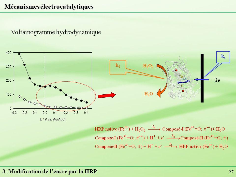 27 E / V vs. Ag/AgCl -0,3-0,2-0,10,00,10,20,30,4 - I / nA 0 100 200 300 400 Mécanismes électrocatalytiques Voltamogramme hydrodynamique H2O2H2O2 H2OH2