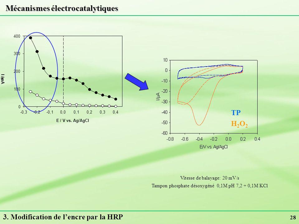 28 3. Modification de lencre par la HRP Mécanismes électrocatalytiques Vitesse de balayage: 20 mV/s Tampon phosphate désoxygéné 0,1M pH 7,2 + 0,1M KCl