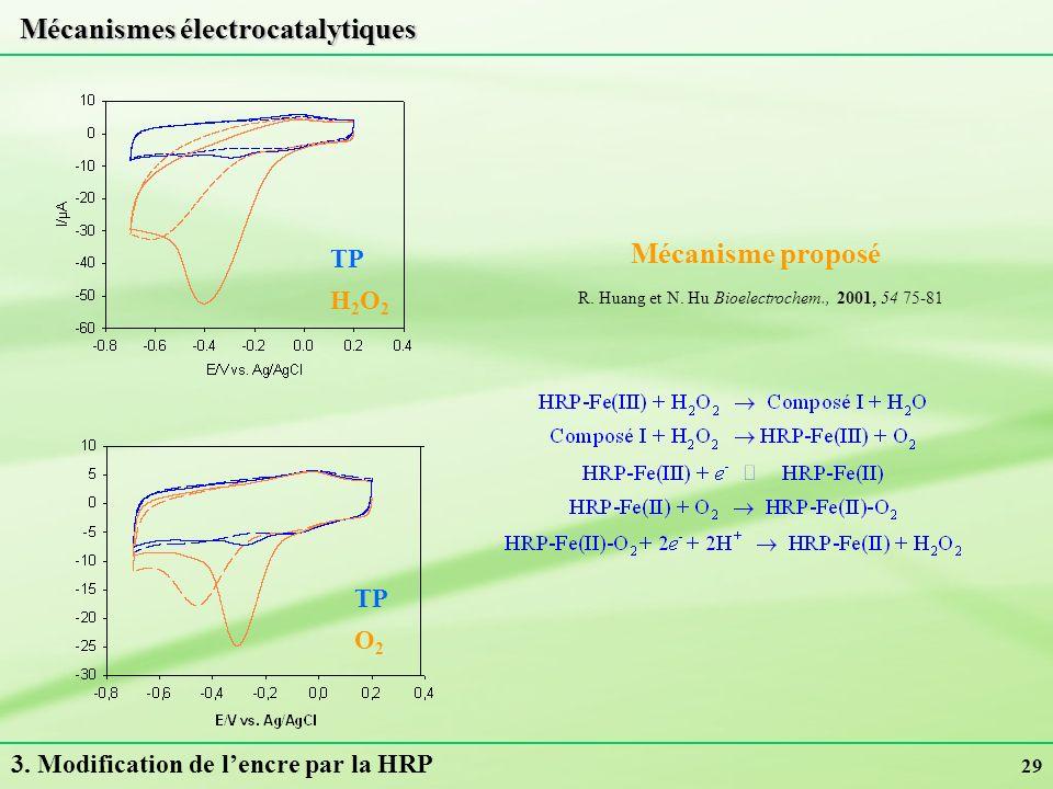 29 Mécanisme proposé R. Huang et N. Hu Bioelectrochem., 2001, 54 75-81 3. Modification de lencre par la HRP Mécanismes électrocatalytiques O2O2 TP H2O