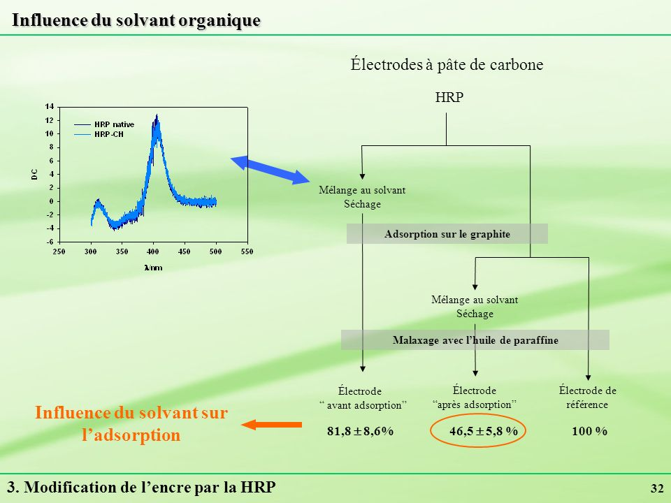 32 Influence du solvant organique Influence du solvant sur ladsorption HRP Mélange au solvant Séchage Électrode de référence Mélange au solvant Séchag