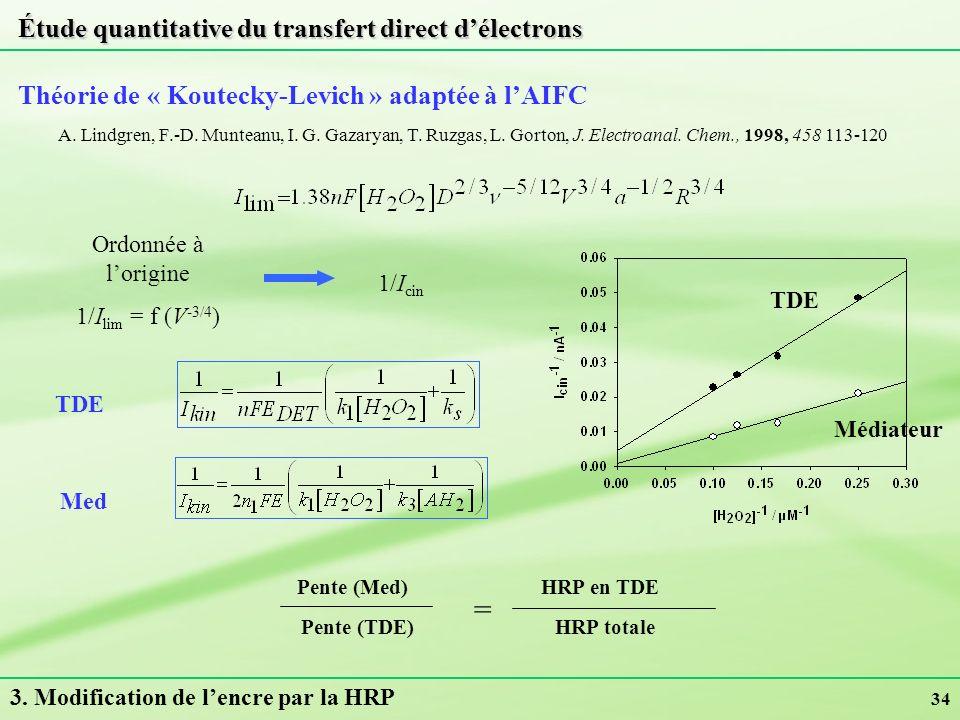 34 Étude quantitative du transfert direct délectrons Théorie de « Koutecky-Levich » adaptée à lAIFC Pente (Med) Pente (TDE) = HRP en TDE HRP totale TD