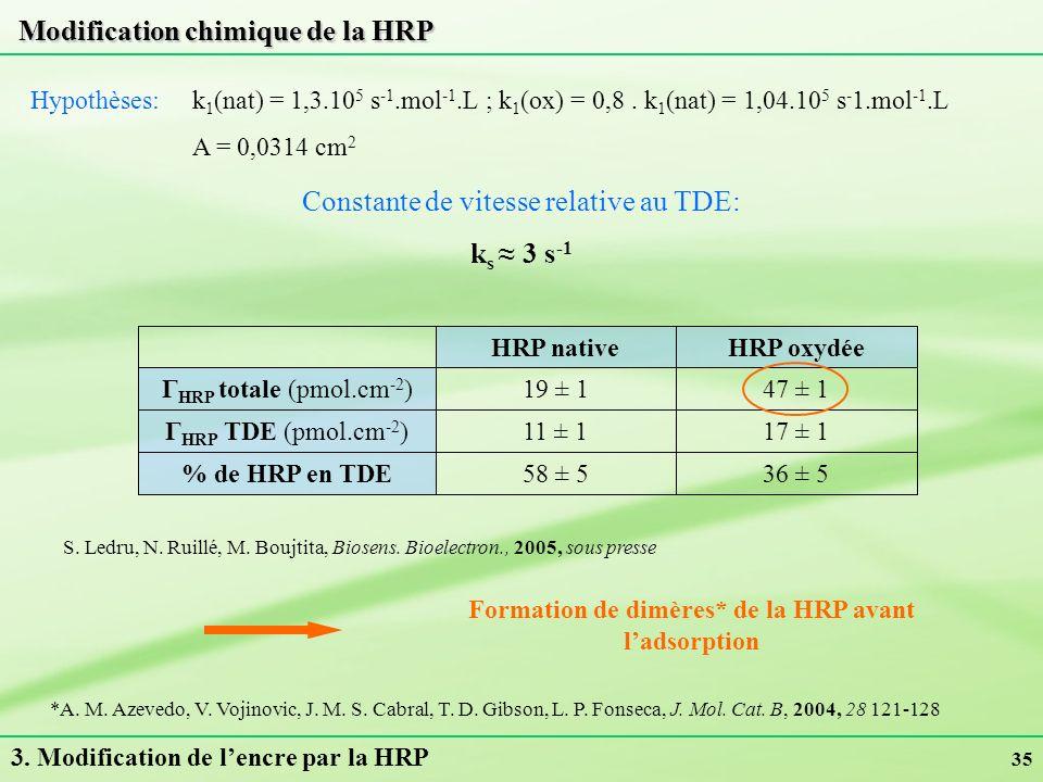 35 47 ± 119 ± 1Γ HRP totale (pmol.cm -2 ) 17 ± 111 ± 1Γ HRP TDE (pmol.cm -2 ) 36 ± 558 ± 5% de HRP en TDE HRP oxydéeHRP native Constante de vitesse re
