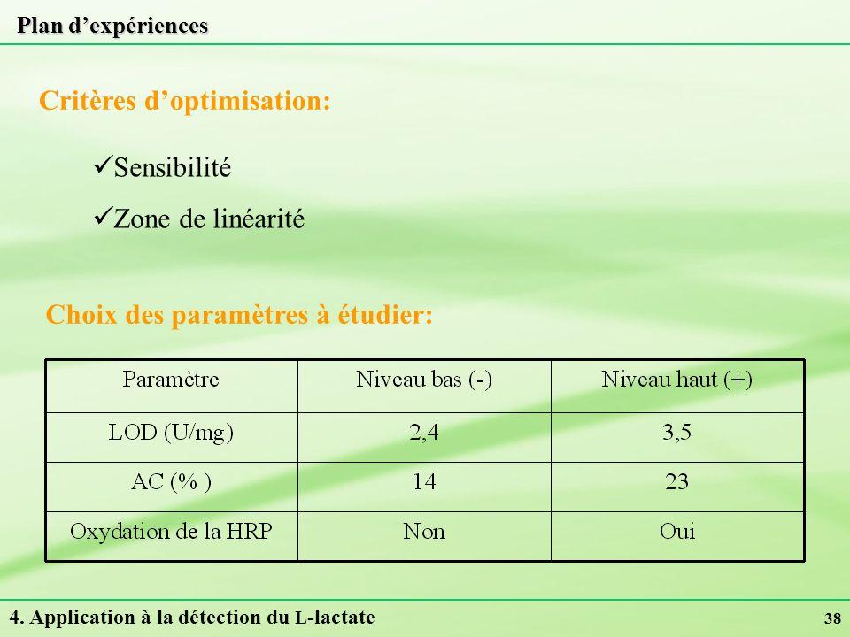 38 Plan dexpériences Choix des paramètres à étudier: Critères doptimisation: Sensibilité Zone de linéarité 4. Application à la détection du L -lactate