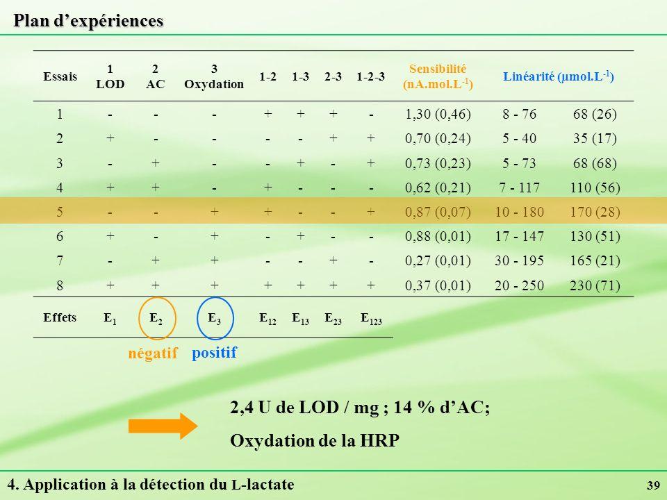 39 Plan dexpériences Essais 1 LOD 2 AC 3 Oxydation 1-21-32-31-2-3 Sensibilité (nA.mol.L -1 ) Linéarité (µmol.L -1 ) 1---+++-1,30 (0,46)8 - 7668 (26) 2