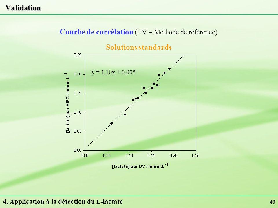 40 Validation Courbe de corrélation (UV = Méthode de référence) 4. Application à la détection du L -lactate y = 1,10x + 0,005 Solutions standards