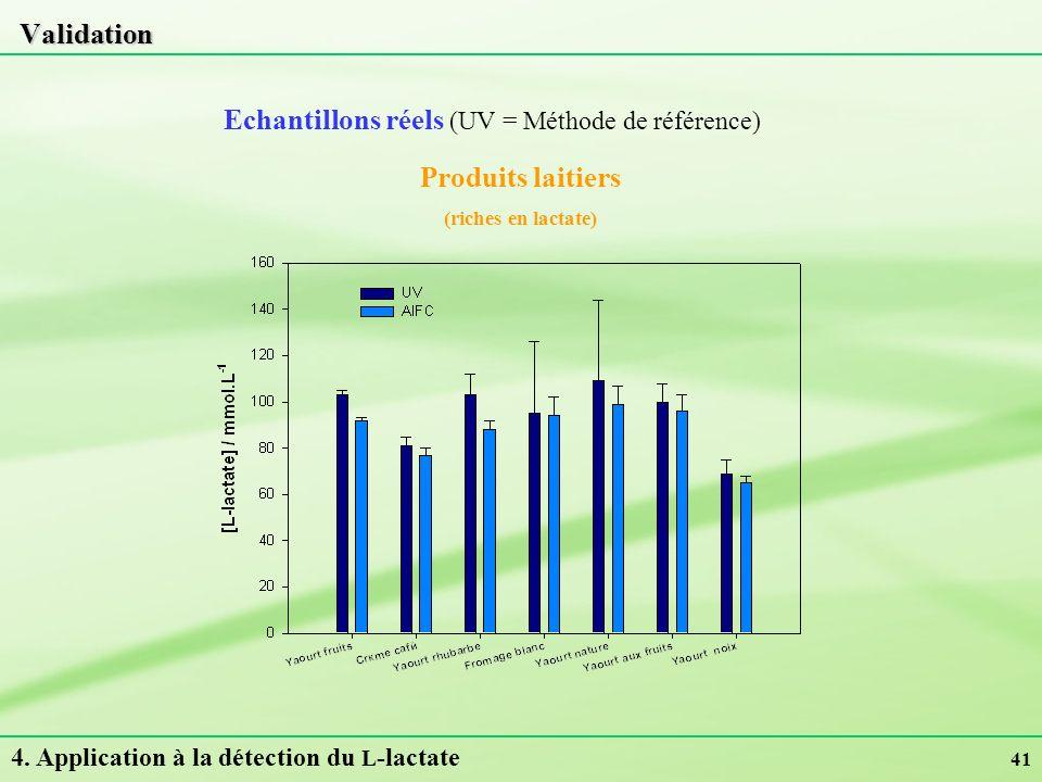 41 Validation Echantillons réels (UV = Méthode de référence) 4. Application à la détection du L -lactate Produits laitiers (riches en lactate)