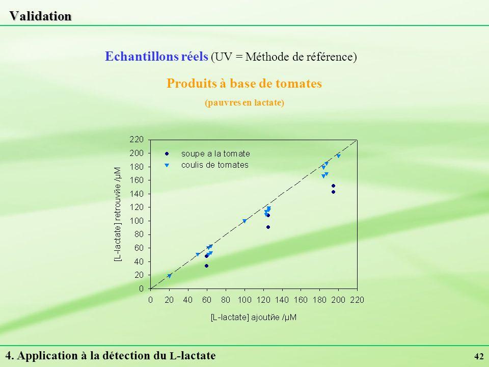 42 Validation Echantillons réels (UV = Méthode de référence) 4. Application à la détection du L -lactate Produits à base de tomates (pauvres en lactat
