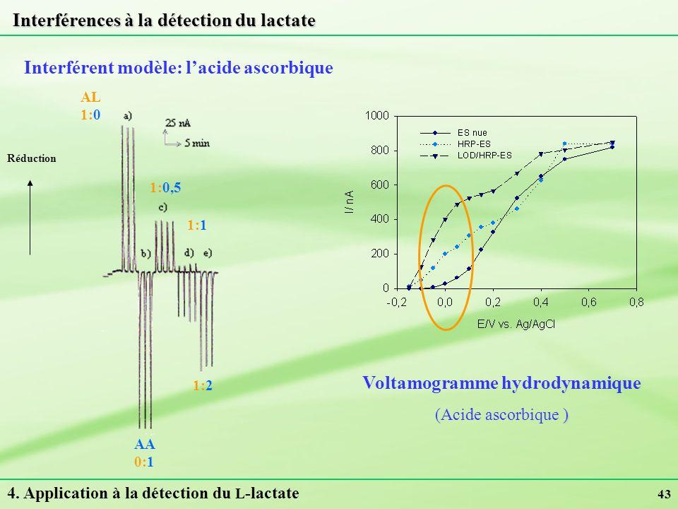 43 Interférences à la détection du lactate Interférent modèle: lacide ascorbique 4. Application à la détection du L -lactate Voltamogramme hydrodynami