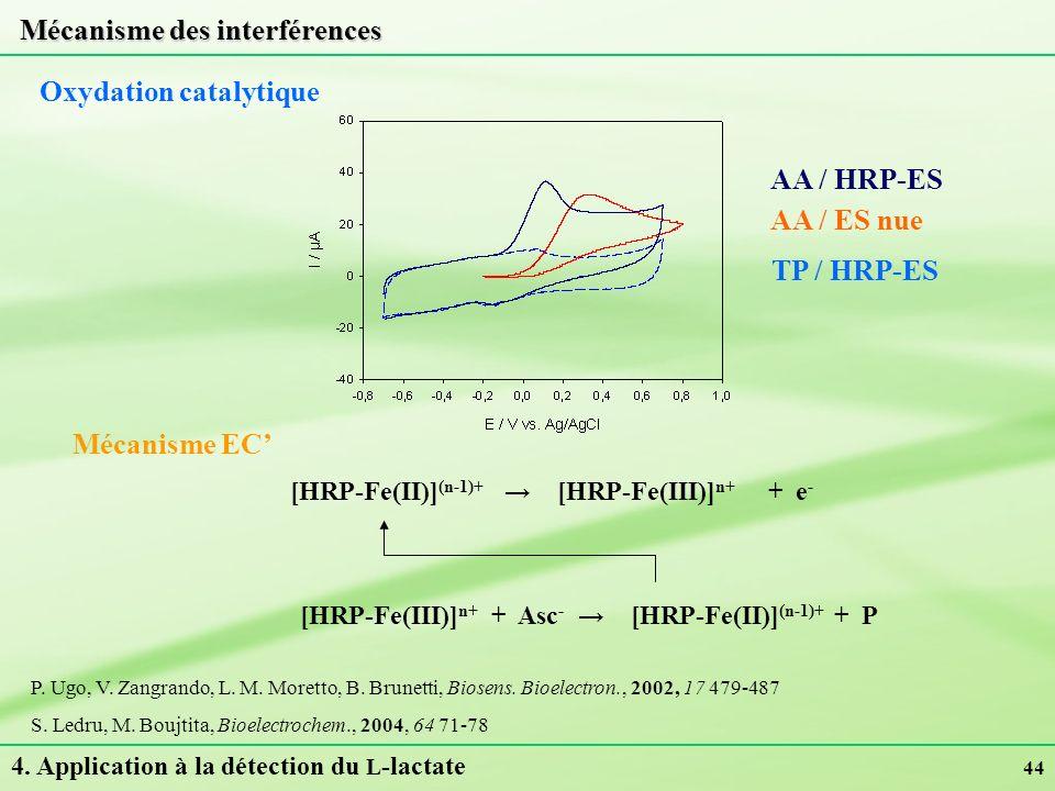 44 Mécanisme des interférences 4. Application à la détection du L -lactate Oxydation catalytique P. Ugo, V. Zangrando, L. M. Moretto, B. Brunetti, Bio