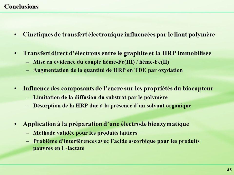 45 Conclusions Cinétiques de transfert électronique influencées par le liant polymère Transfert direct délectrons entre le graphite et la HRP immobili