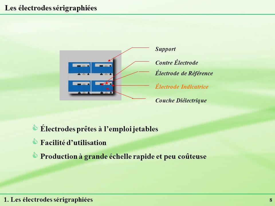 8 Les électrodes sérigraphiées Support Contre Électrode Électrode de Référence Électrode Indicatrice Couche Diélectrique Électrodes prêtes à lemploi j
