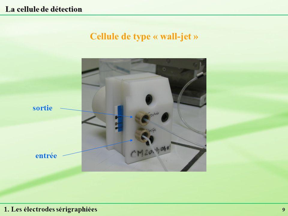 20 Modélisation du comportement électrochimique de la surface Circuit proposé : Q jg R jg RmRm Q dc R tc Q dif R dif Masse de lélectrode Surface et solution 2.
