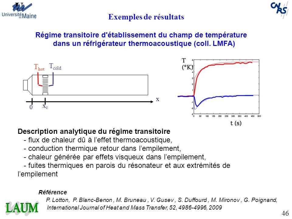 Exemples de résultats Régime transitoire d'établissement du champ de température dans un réfrigérateur thermoacoustique (coll. LMFA) T hot T cold 0 xc