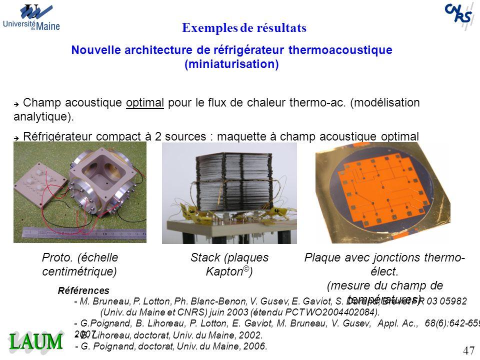 Exemples de résultats Nouvelle architecture de réfrigérateur thermoacoustique (miniaturisation) Champ acoustique optimal pour le flux de chaleur therm